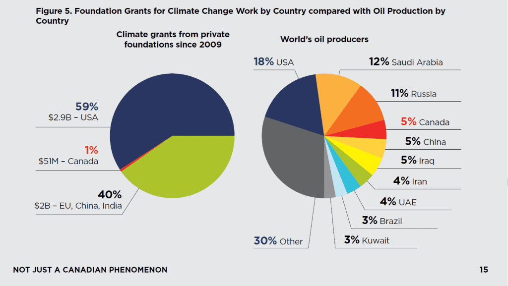 Canada gets 1 & of funding for protests against that oil industry while Canada produces 5% of the world's oil
