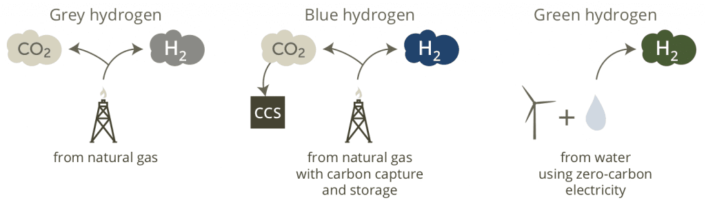 three types of hydrogen fuel production
