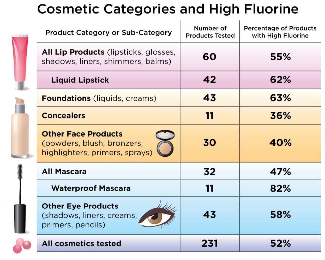 chart highlighting that 52% of cosmetics tested have PFAS